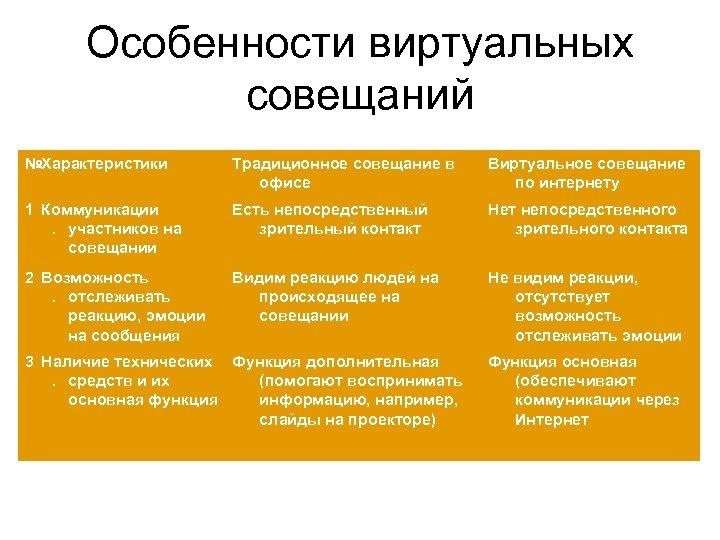 Особенности виртуальных совещаний №Характеристики Традиционное совещание в офисе Виртуальное совещание по интернету 1 Коммуникации