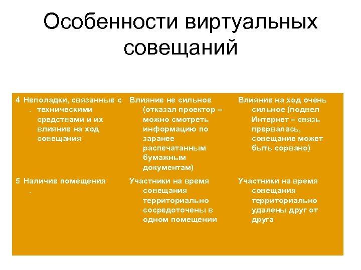 Особенности виртуальных совещаний 4 Неполадки, связанные с Влияние не сильное . техническими (отказал проектор