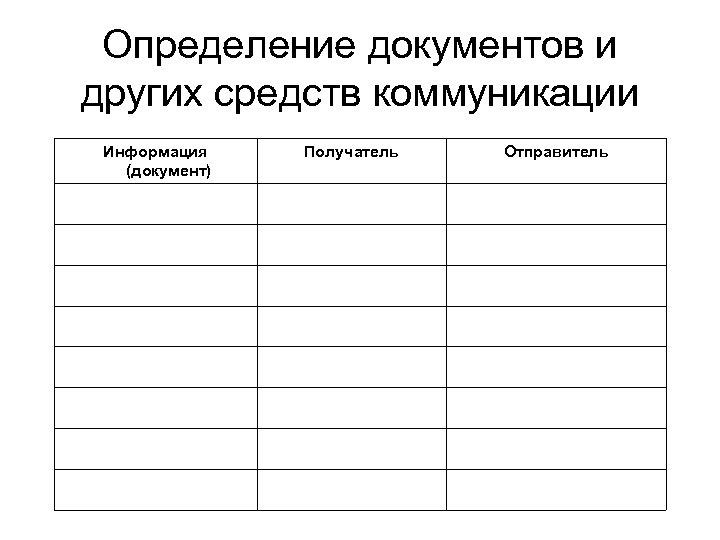 Определение документов и других средств коммуникации Информация (документ) Получатель Отправитель