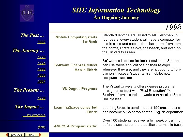 SHU Information Technology An Ongoing Journey 1998 The Past. . . 1992 Mobile Computing