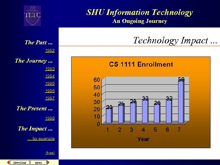 SHU Information Technology An Ongoing Journey The Past. . . 1992 The Journey. .
