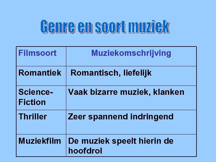 Genre en soort muziek Filmsoort Muziekomschrijving Romantiek Romantisch, liefelijk Science. Fiction Vaak bizarre muziek,