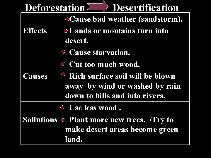 Deforestation Desertification Cause bad weather (sandstorm). Effects Lands or montains turn into desert. Cause