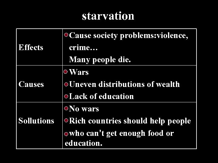 starvation Effects Causes Sollutions Cause society problems: violence, crime… Many people die. Wars Uneven
