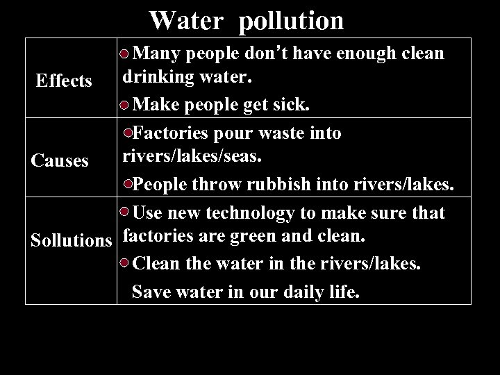Water pollution Many people don't have enough clean drinking water. Effects Make people get