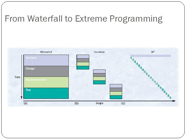 From Waterfall to Extreme Programming
