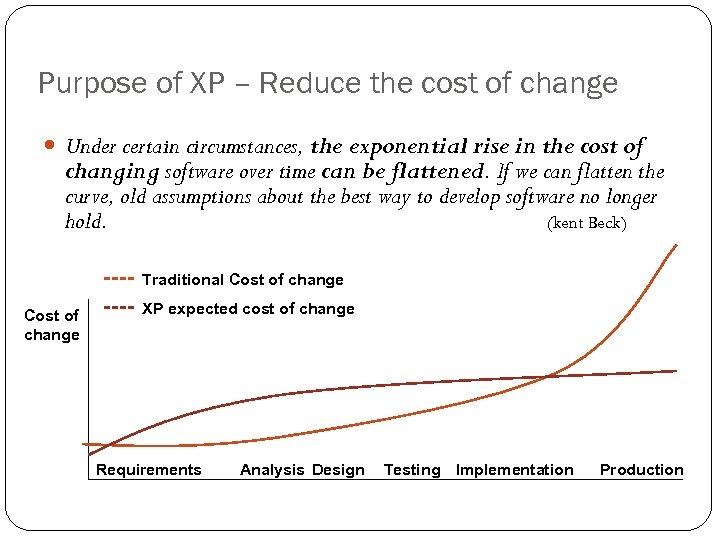 Purpose of XP – Reduce the cost of change Under certain circumstances, the exponential