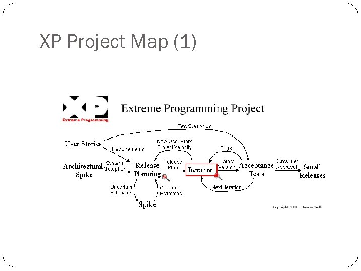 XP Project Map (1)