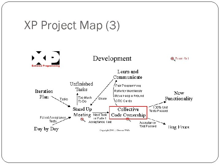 XP Project Map (3)