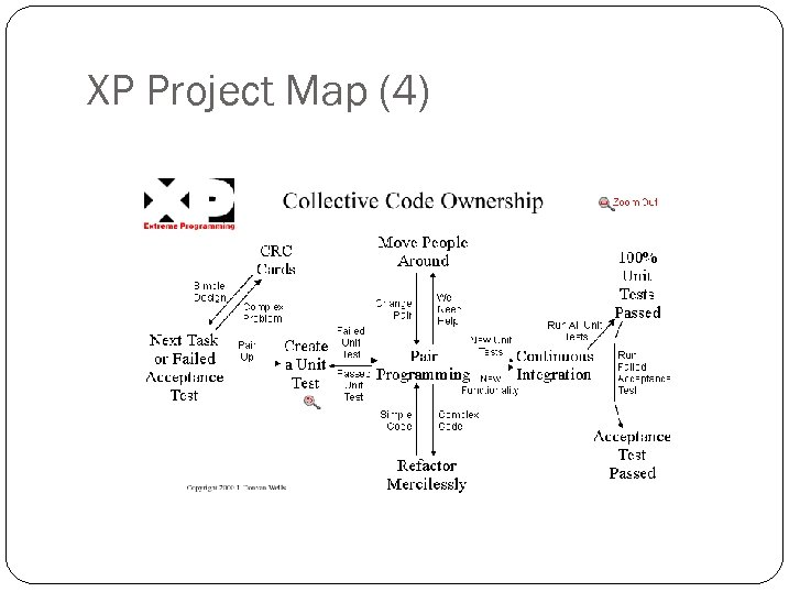XP Project Map (4)