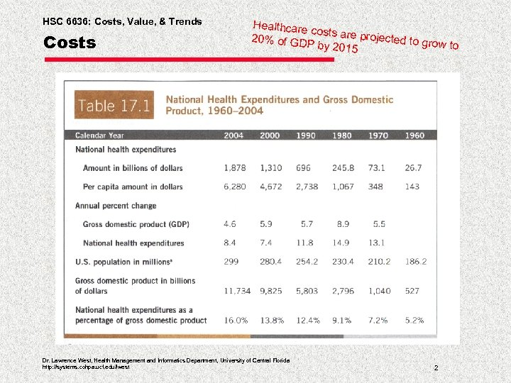 HSC 6636: Costs, Value, & Trends Costs Healthcare costs are p rojected to 20%