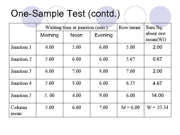 One-Sample Test (contd. ) Waiting time at junction (min. ) Row mean Sum Sq.