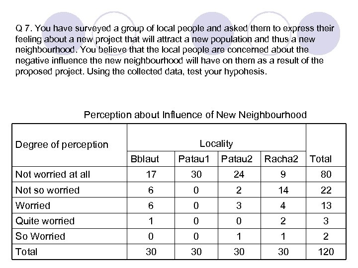 Q 7. You have surveyed a group of local people and asked them to