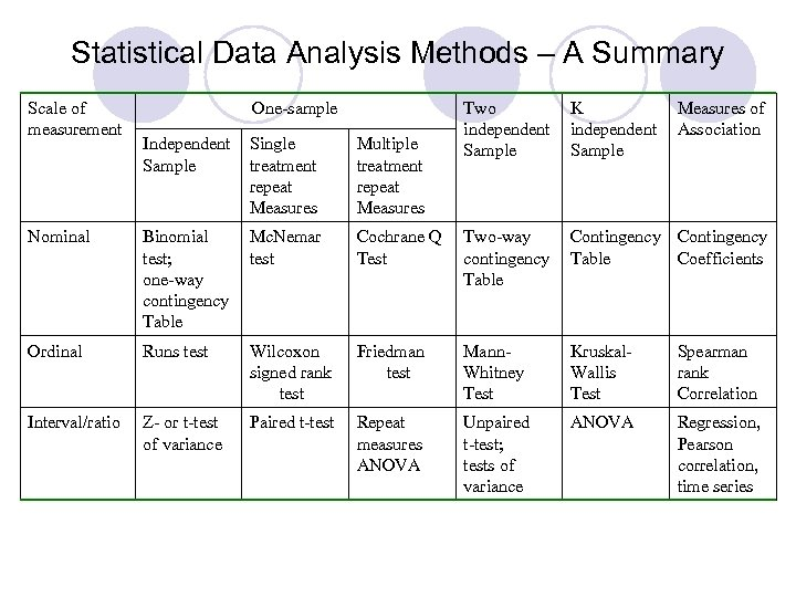 Statistical Data Analysis Methods – A Summary Scale of measurement One-sample Two independent Sample