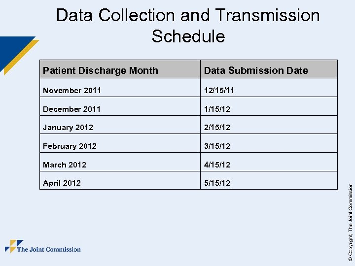 Data Collection and Transmission Schedule Data Submission Date November 2011 12/15/11 December 2011 1/15/12