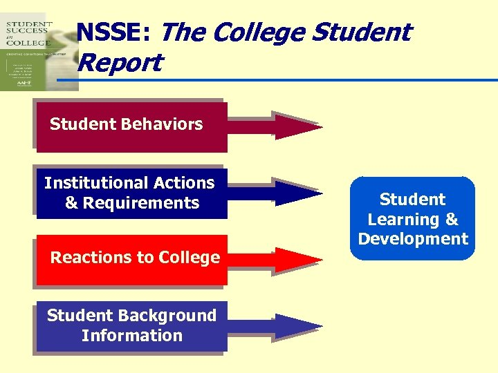 NSSE: The College Student Report Student Behaviors Institutional Actions & Requirements Reactions to College