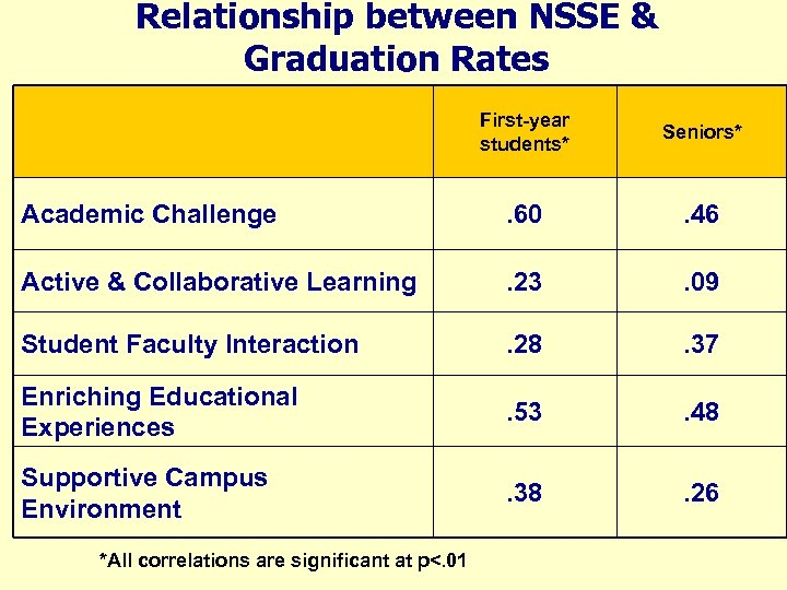 Relationship between NSSE & Graduation Rates First-year students* Seniors* Academic Challenge . 60 .