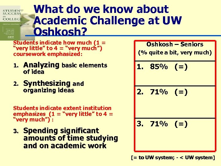 What do we know about Academic Challenge at UW Oshkosh? Students indicate how much