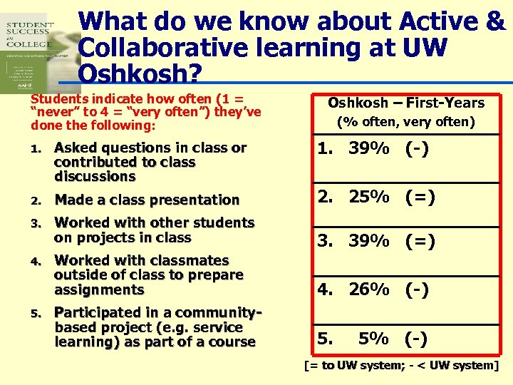 What do we know about Active & Collaborative learning at UW Oshkosh? Students indicate