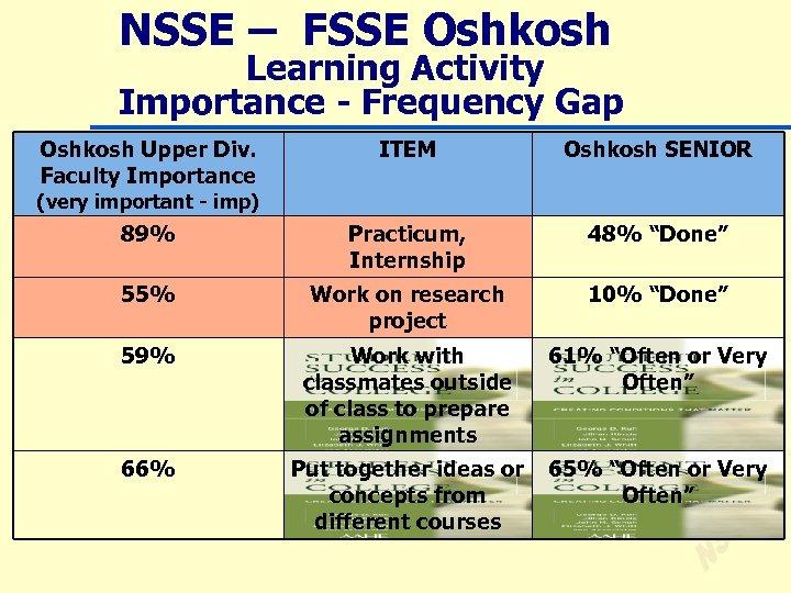 NSSE – FSSE Oshkosh Learning Activity Importance - Frequency Gap Oshkosh Upper Div. Faculty