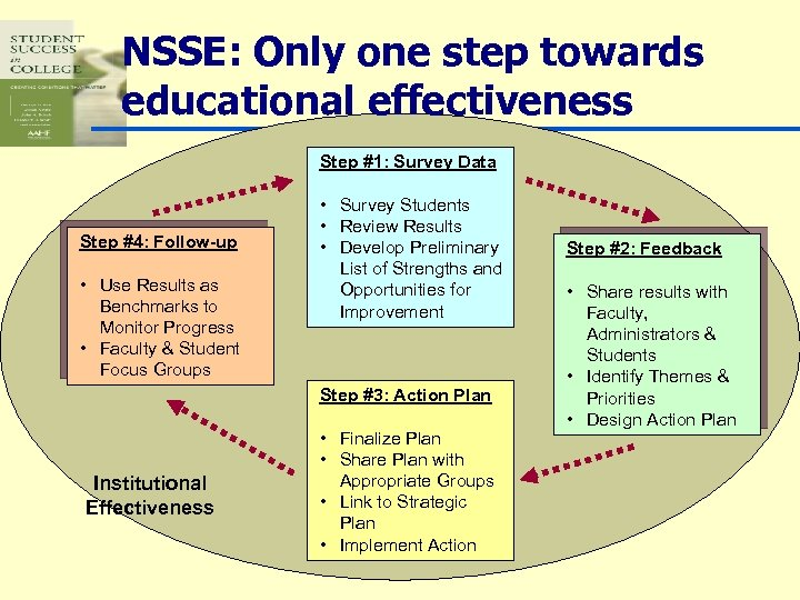 NSSE: Only one step towards educational effectiveness Step #1: Survey Data Step #4: Follow-up