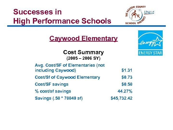Successes in High Performance Schools Caywood Elementary Cost Summary (2005 – 2006 SY) Avg.