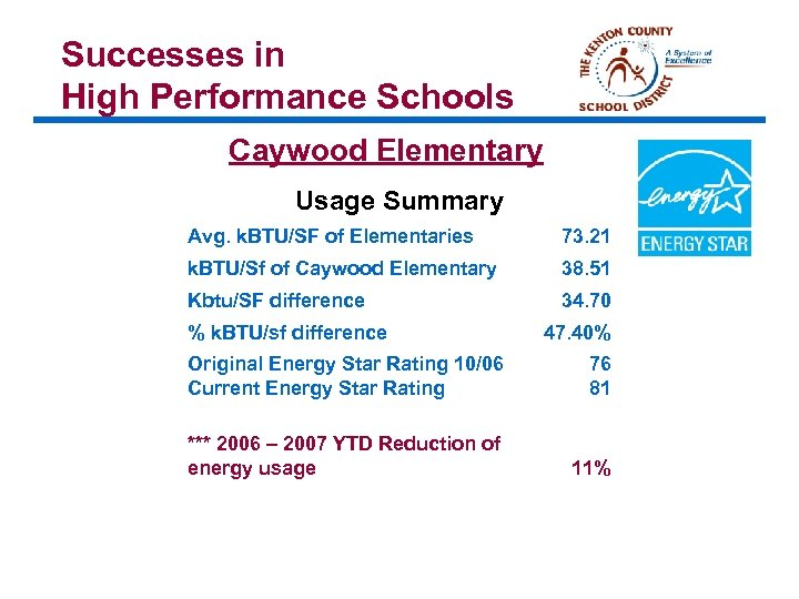 Successes in High Performance Schools Caywood Elementary Usage Summary Avg. k. BTU/SF of Elementaries