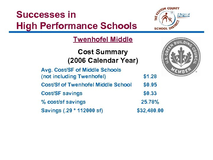 Successes in High Performance Schools Twenhofel Middle Cost Summary (2006 Calendar Year) Avg. Cost/SF