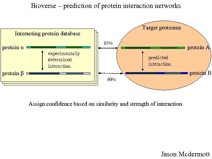 Bioverse – prediction of protein interaction networks Target proteome Interacting protein database protein α