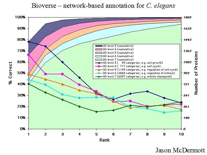 Bioverse – network-based annotation for C. elegans Jason Mc. Dermott