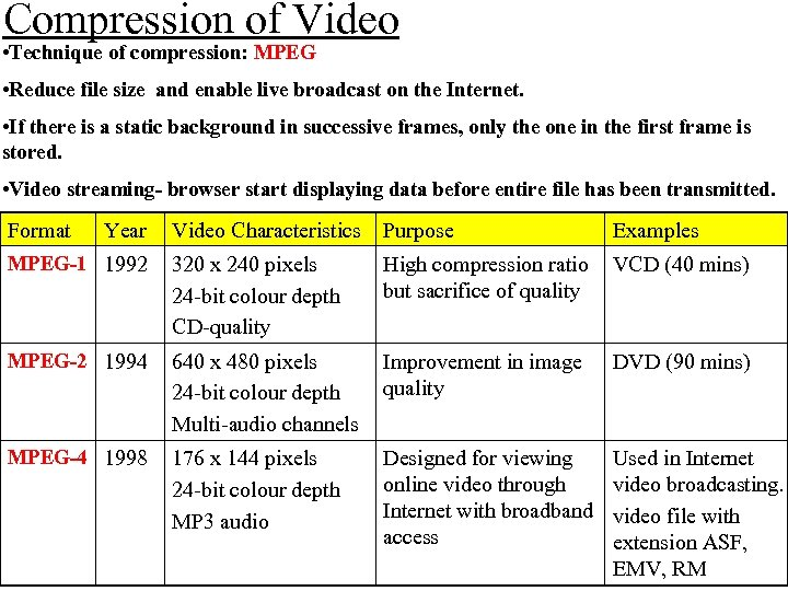 Compression of Video • Technique of compression: MPEG • Reduce file size and enable
