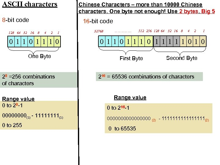 ASCII characters Chinese Characters – more than 10000 Chinese characters. One byte not enough!
