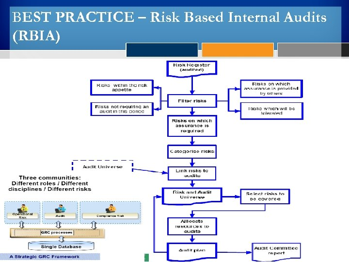 BEST PRACTICE – Risk Based Internal Audits (RBIA)