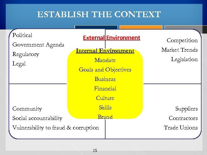 ESTABLISH THE CONTEXT Political Government Agenda Regulatory Legal External Environment Internal Environment Mandate Goals