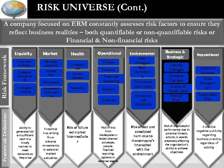 RISK UNIVERSE (Cont. ) Framework Definitions Risk Framework A company focused on ERM constantly