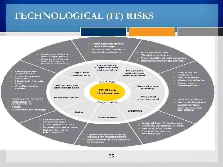 TECHNOLOGICAL (IT) RISKS 35