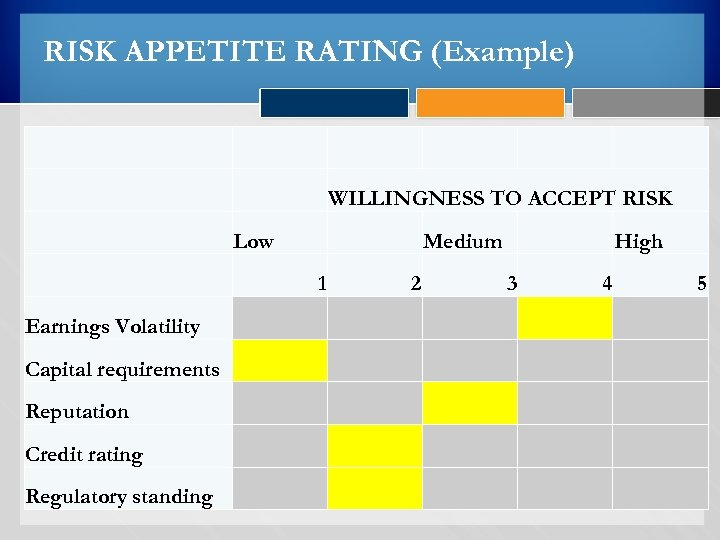 RISK APPETITE RATING (Example) WILLINGNESS TO ACCEPT RISK Low 1 Earnings Volatility Medium 2