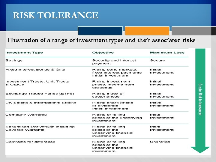 RISK TOLERANCE Illustration of a range of investment types and their associated risks