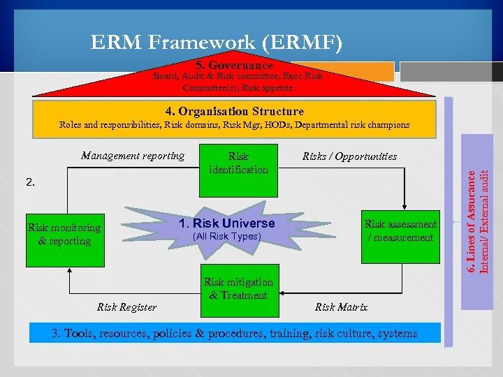 ERM Framework (ERMF) 5. Governance Board, Audit & Risk committee, Exec Risk Committee(s), Risk