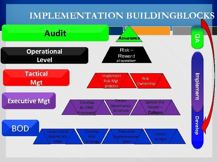 IMPLEMENTATION BUILDINGBLOCKS Assurance Operational Level Risk – Reward all operations Understand/ Appreciate ERM Develop