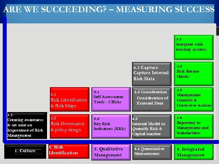 ARE WE SUCCEEDING? – MEASURING SUCCESS 5. 1 Integrate with existing systems 4. 1