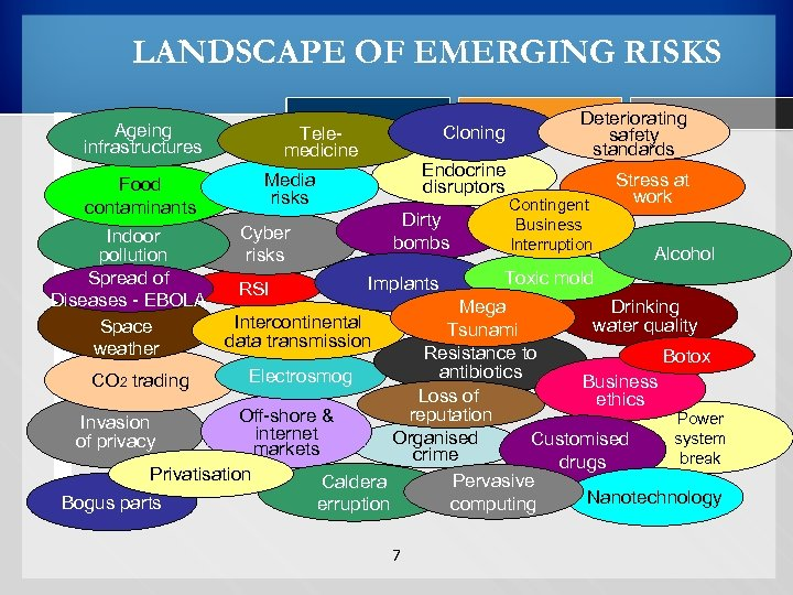 LANDSCAPE OF EMERGING RISKS Ageing infrastructures Food contaminants Indoor pollution Spread of Diseases -