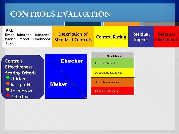 CONTROLS EVALUATION Risk Event Inherent Descrip Impact Likelihood tion Controls Effectiveness Scoring Criteria Efficient