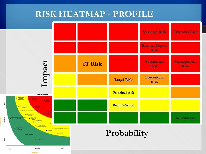 RISK HEATMAP - PROFILE Strategic Risk Financial Risk Impact Human Capital Risk IT Risk