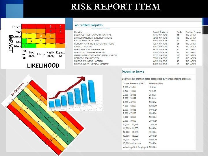 RISK REPORT ITEM 2 6 8 2 Moderate Low 8 1 2 1 IMPACT