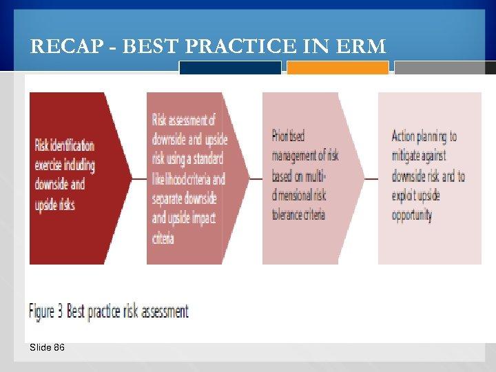 RECAP - BEST PRACTICE IN ERM Slide 86