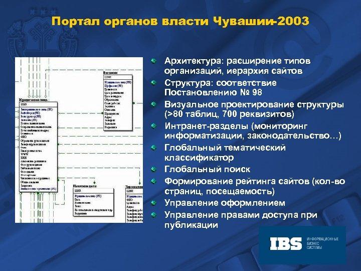 Портал органов власти Чувашии-2003 Архитектура: расширение типов организаций, иерархия сайтов Структура: соответствие Постановлению №