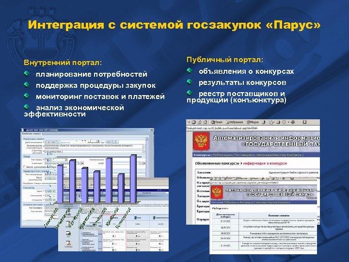 Интеграция с системой госзакупок «Парус» Внутренний портал: планирование потребностей поддержка процедуры закупок мониторинг поставок
