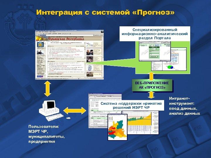Интеграция с системой «Прогноз» Специализированный информационно-аналитический раздел Портала ВЕБ-ПРИЛОЖЕНИЕ АК «ПРОГНОЗ» Система поддержки принятия