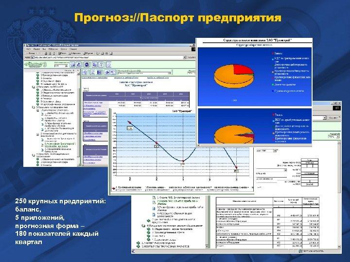 Прогноз: //Паспорт предприятия 250 крупных предприятий: баланс, 5 приложений, прогнозная форма – 180 показателей